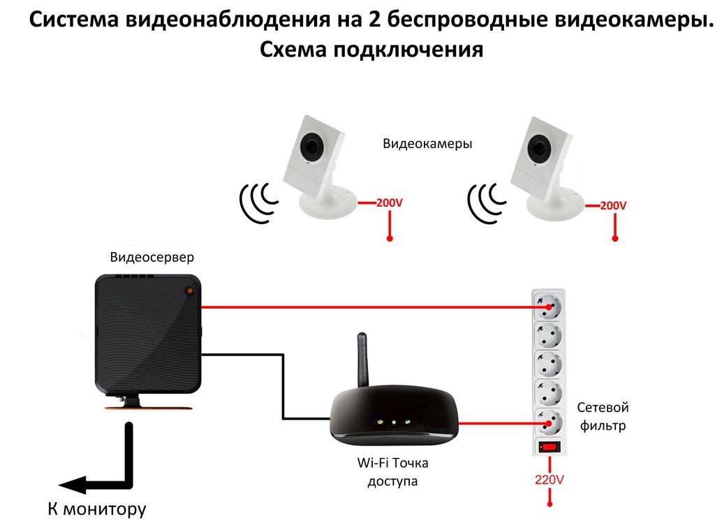 работы по установке видеорегистратора для видеонаблюдения