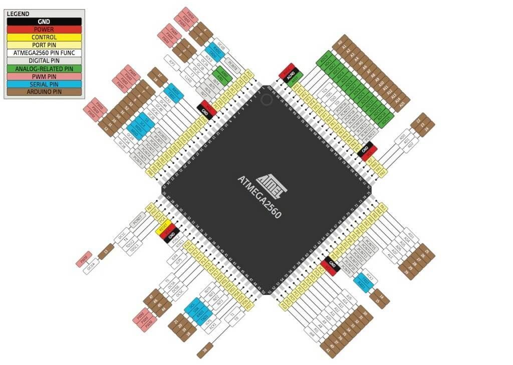 Контроллер Atmega2560