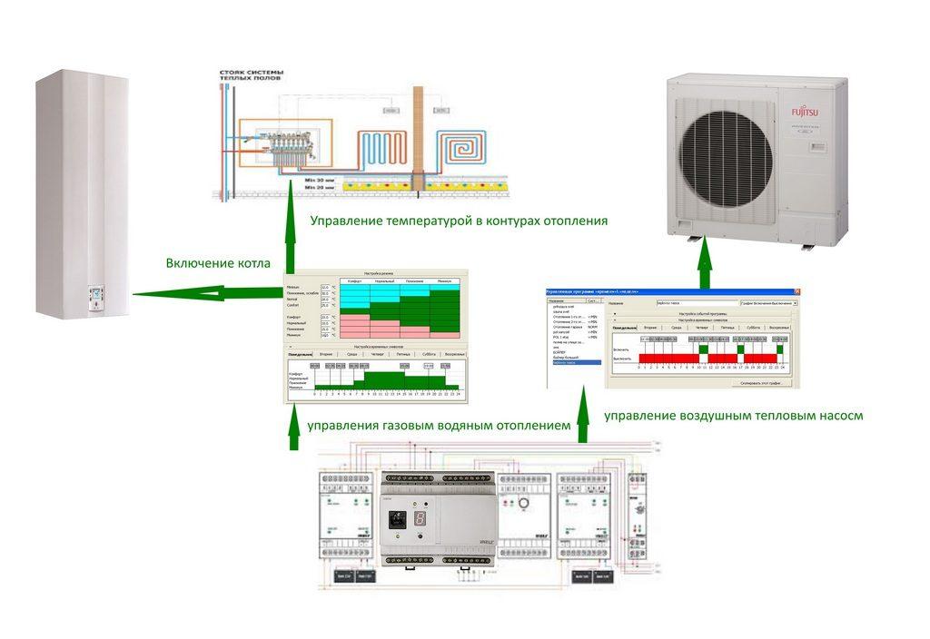 Управление температурой теплоносителя с помощью компьютера или смартфона