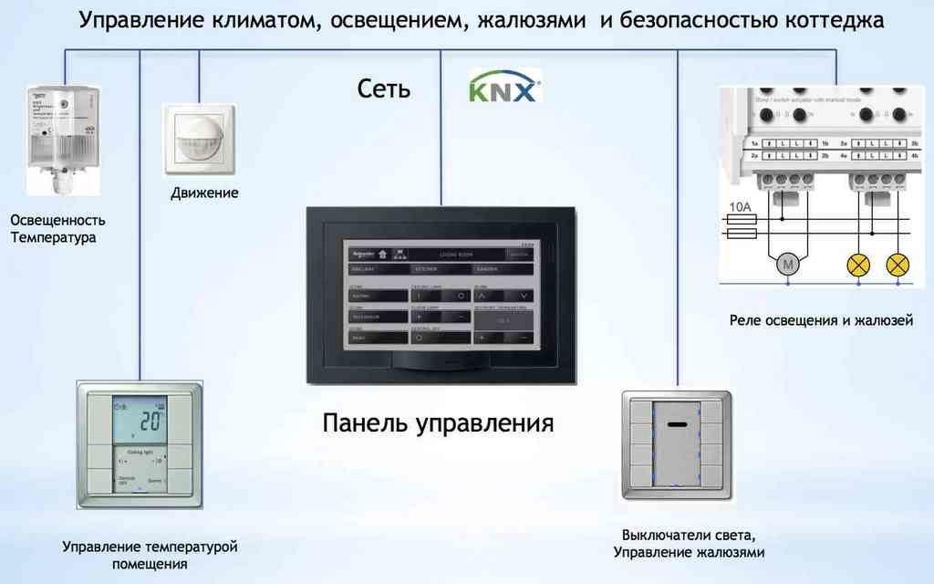 """Управление """"Умным домом"""" с помощью KNX"""