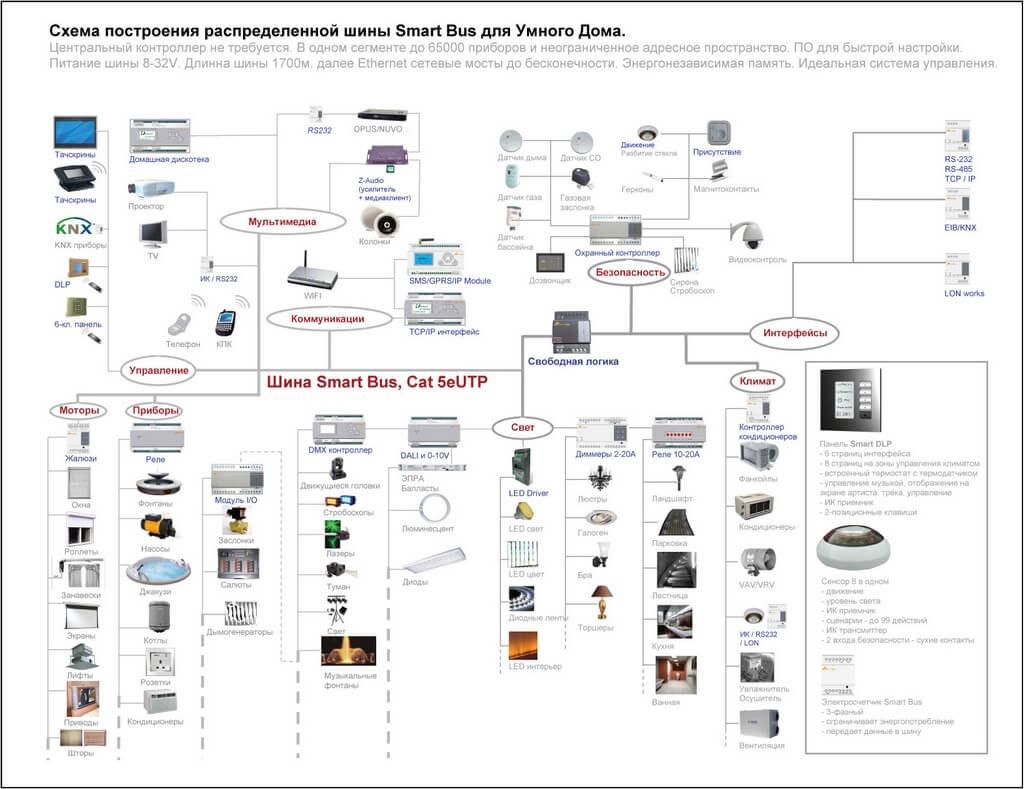 Схема построения распределительной шины