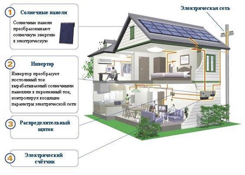 Солнечная станция для дома