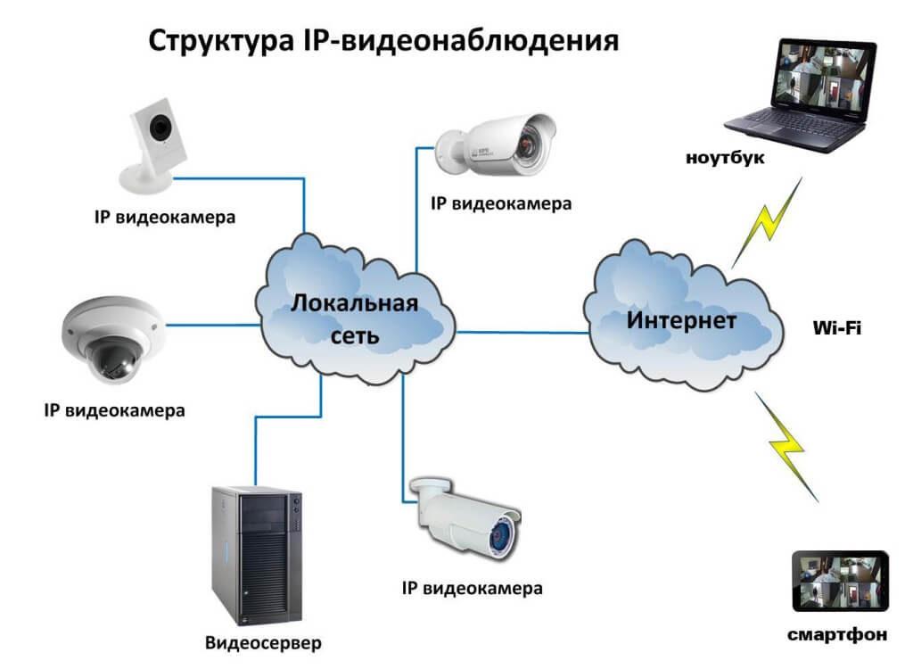 IP-видеонаблюдение своими руками