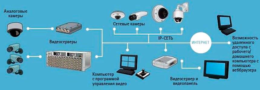 Видеосервер для ip камер linux своими руками 15