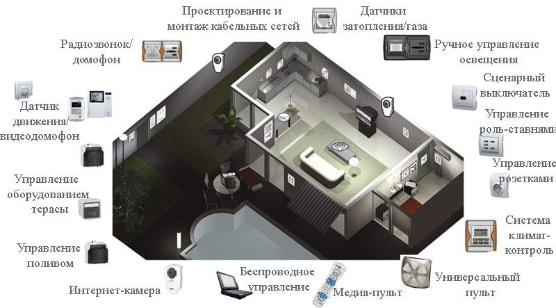 """Управление системой """"Умный дом"""""""