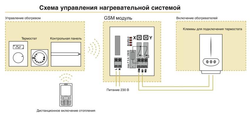 Схема управления отопления с помощью GSM контроллера