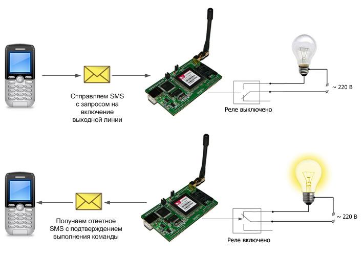 Принцип работы GSM-розетки