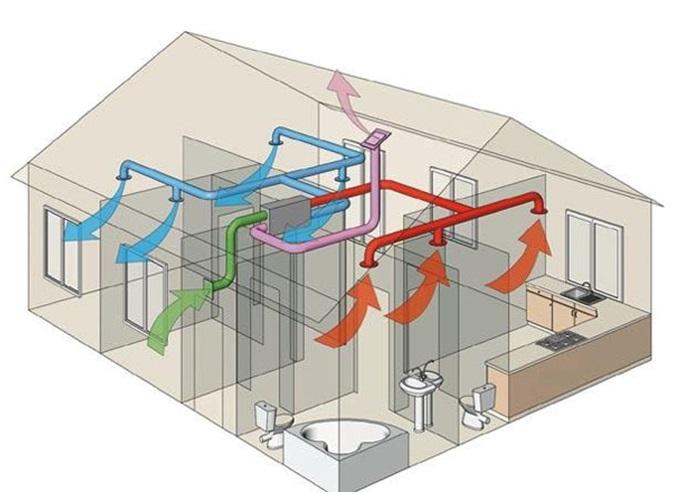 Преимущества системы вентилирования