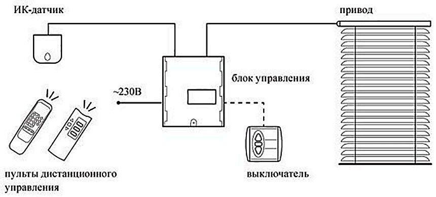 Схема подключения пульта ДУ