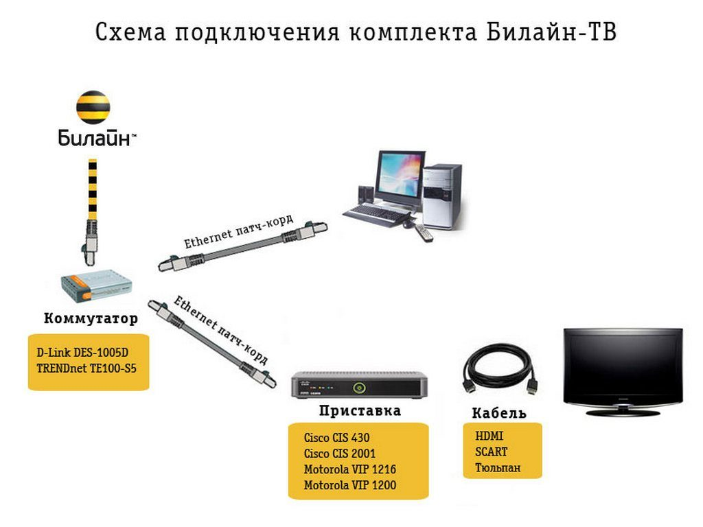 Схема подключения Билайн-ТВ
