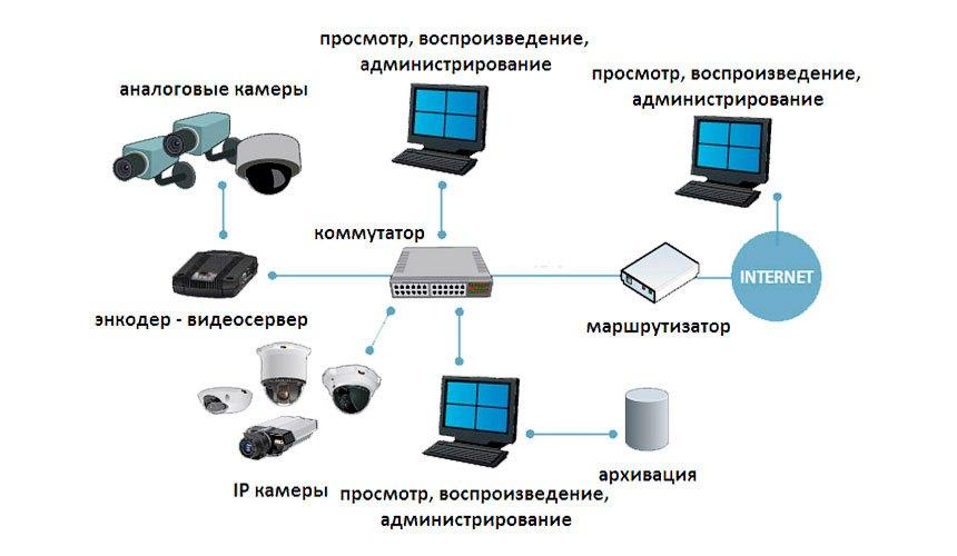 Беспроводные системы наблюдения