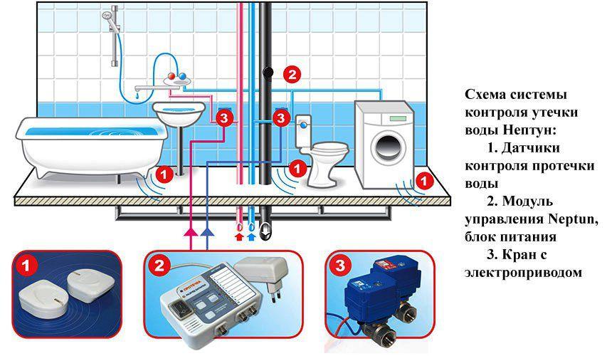 Схема установки системы Neptun