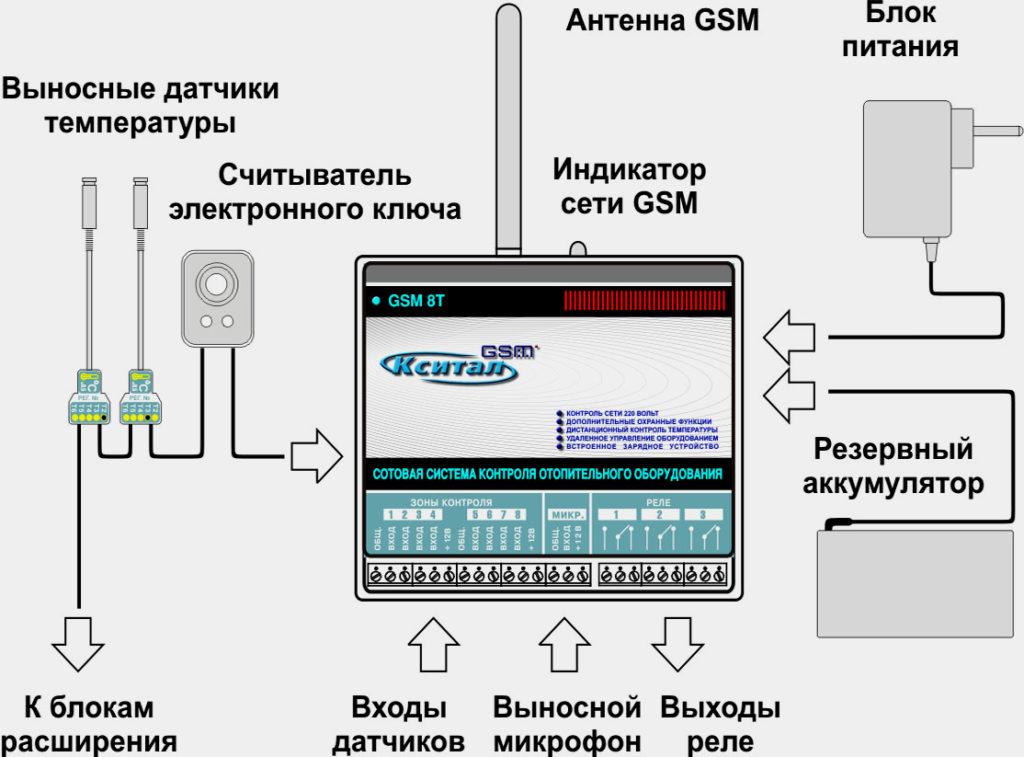 Схема подключения системы отопления с помощью GSM контроллера