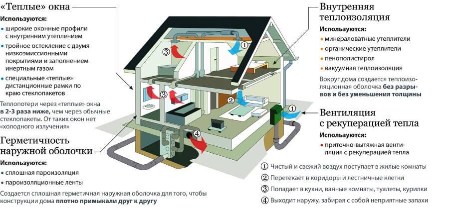Вентиляционный комплекс «умного» дома