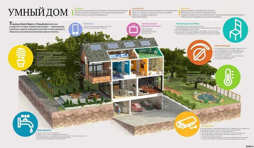 Технологии умного дома и технологии их реализующие