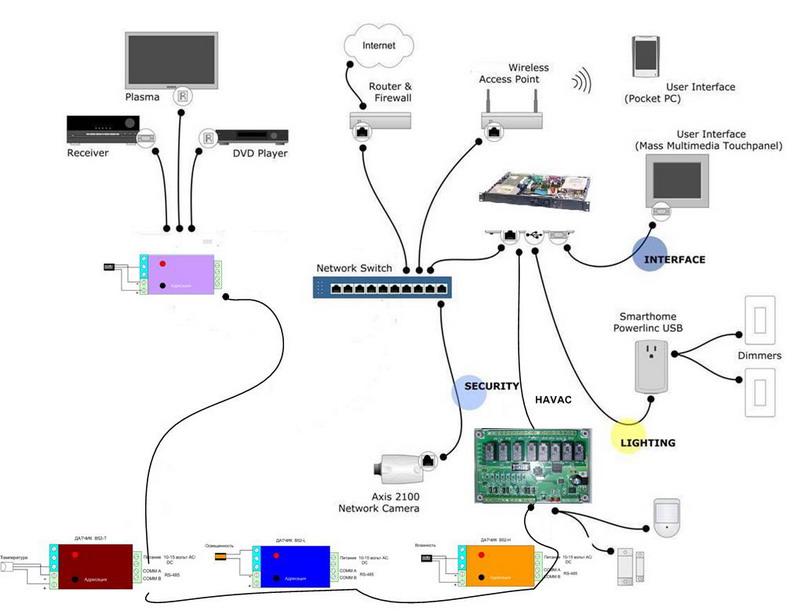 Принцип работы системы автоматизации Умный дом