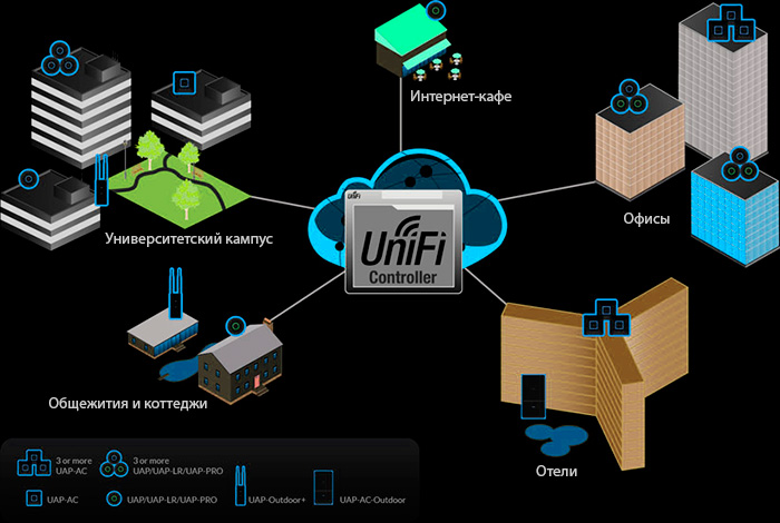 UniF Сontroller настройка