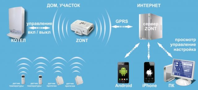 Для работы системы на смартфон устанавливается специальное приложение, отслеживающее все параметры в режиме реального времени